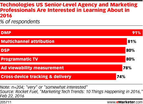 Technologies US Senior-Level Agency and Marketing Professionals Are Interested in Learning About in 2016 (% of respondents)