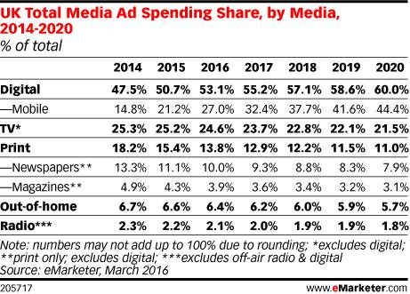 UK Total Media Ad Spending Share, by Media, 2014-2020 (% of total)
