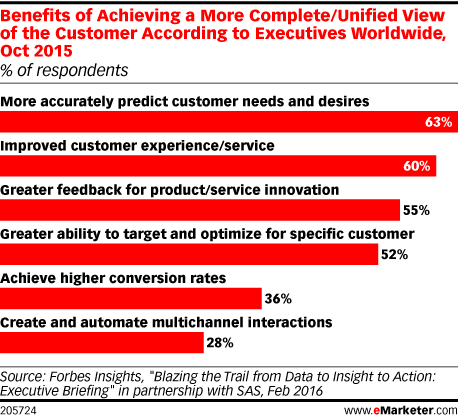 Benefits of Achieving a More Complete/Unified View of the Customer According to Executives Worldwide, Oct 2015 (% of respondents)