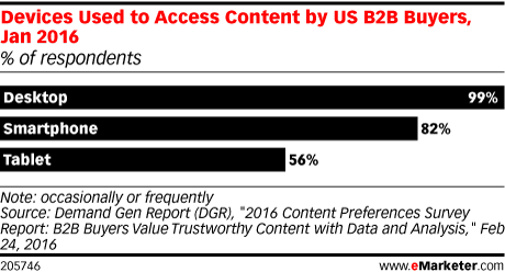 Devices Used to Access Content by US B2B Buyers, Jan 2016 (% of respondents)