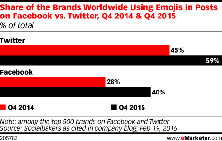Share of the Brands Worldwide Using Emojis in Posts on Facebook vs. Twitter, Q4 2014 & Q4 2015 (% of total)