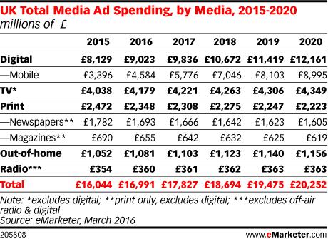 UK Total Media Ad Spending, by Media, 2015-2020 (millions of £)