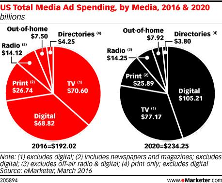 US Total Media Ad Spending, by Media, 2016 & 2020 (billions)