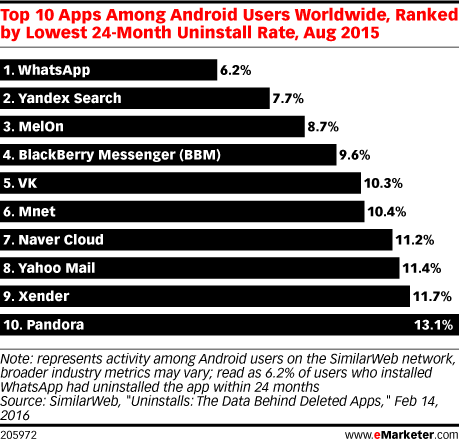 Top 10 Apps Among Android Users Worldwide, Ranked by Lowest 24-Month Uninstall Rate, Aug 2015