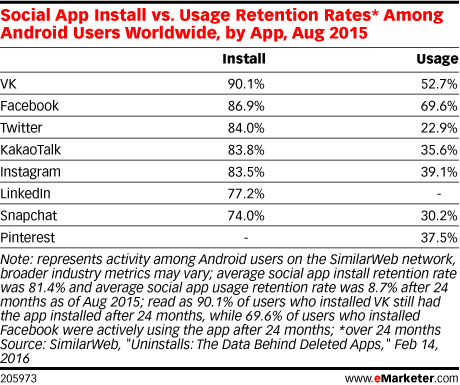 Social App Install vs. Usage Retention Rates* Among Android Users Worldwide, by App, Aug 2015