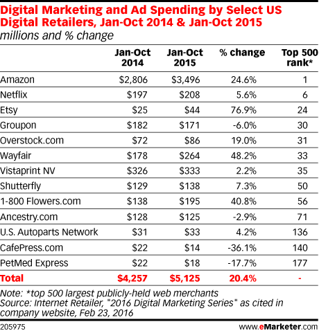 Digital Marketing and Ad Spending by Select US Digital Retailers, Jan-Oct 2014 & Jan-Oct 2015 (millions and % change)