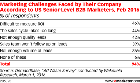 Marketing Challenges Faced by Their Company According to US Senior-Level B2B Marketers, Feb 2016 (% of respondents)