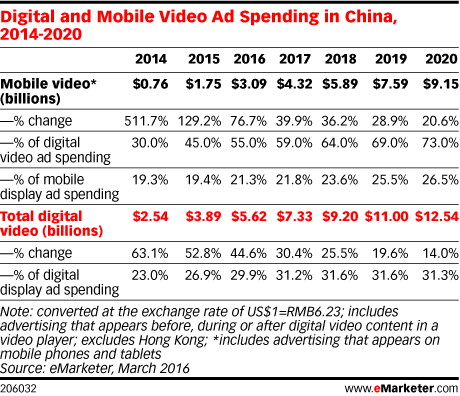 Digital and Mobile Video Ad Spending in China, 2014-2020