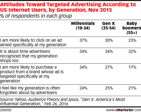 Attitudes Toward Targeted Advertising According to US Internet Users, by Generation, Nov 2015 (% of respondents in each group)
