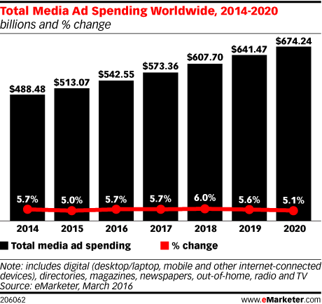 Total Media Ad Spending Worldwide, 2014-2020 (billions and % change)