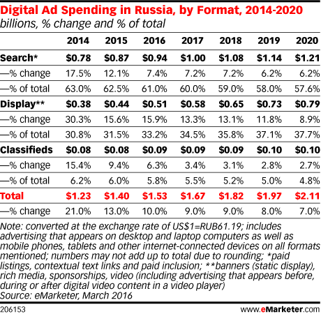 Digital Ad Spending in Russia, by Format, 2014-2020 (billions, % change and % of total)