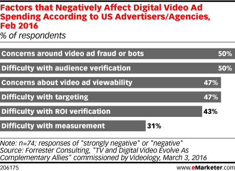 Factors that Negatively Affect Digital Video Ad Spending According to US Advertisers/Agencies, Feb 2016 (% of respondents)