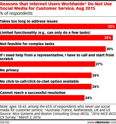 Reasons that Internet Users Worldwide* Do Not Use Social Media for Customer Service, Aug 2015 (% of respondents)