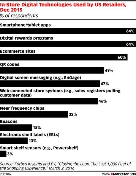 In-Store Digital Technologies Used by US Retailers, Dec 2015 (% of respondents)