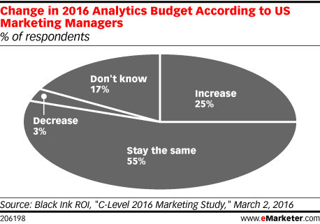 Change in 2016 Analytics Budget According to US Marketing Managers (% of respondents)