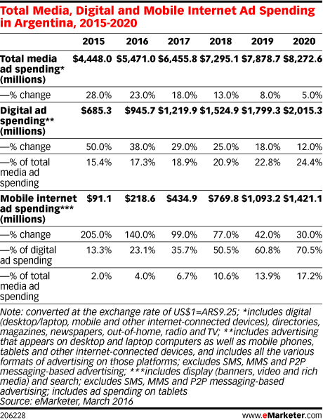 Total Media, Digital and Mobile Internet Ad Spending in Argentina, 2015-2020