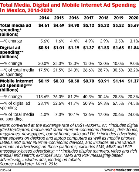 Total Media, Digital and Mobile Internet Ad Spending in Mexico, 2014-2020
