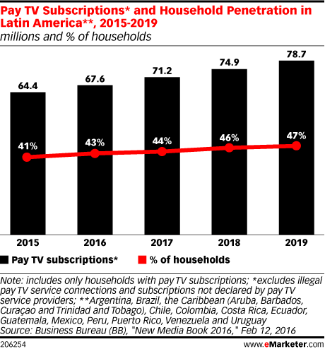 Pay TV Subscriptions* and Household Penetration in Latin America**, 2015-2019 (millions and % of households)