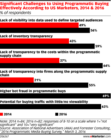 Significant Challenges to Using Programmatic Buying Effectively According to US Marketers, 2014 & 2016 (% of respondents)