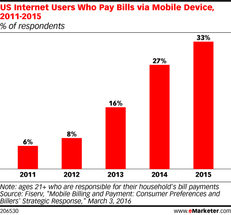 US Internet Users Who Pay Bills via Mobile Device, 2011-2015 (% of respondents)