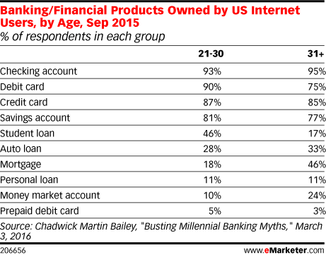 Banking/Financial Products Owned by US Internet Users, by Age, Sep 2015 (% of respondents in each group)