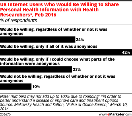 US Internet Users Who Would Be Willing to Share Personal Health Information with Health Researchers*, Feb 2016 (% of respondents)