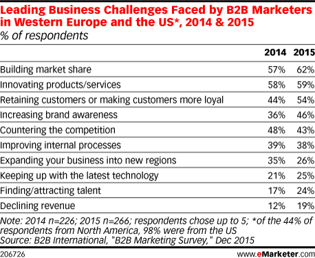 Leading Business Challenges Faced by B2B Marketers in Western Europe and the US*, 2014 & 2015 (% of respondents)