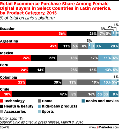 Retail Ecommerce Purchase Share Among Female Digital Buyers in Select Countries in Latin America, by Product Category, 2015 (% of total on Linio's platform)