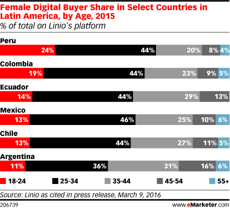 Female Digital Buyer Share in Select Countries in Latin America, by Age, 2015 (% of total on Linio's platform)