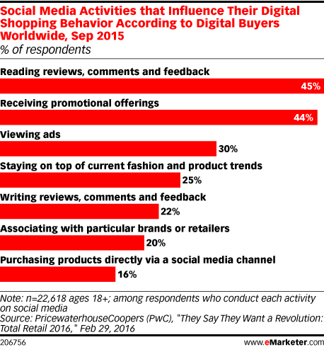 Digital Media Use Linked To Behavioral >> Social Media Activities That Influence Their Digital Shopping