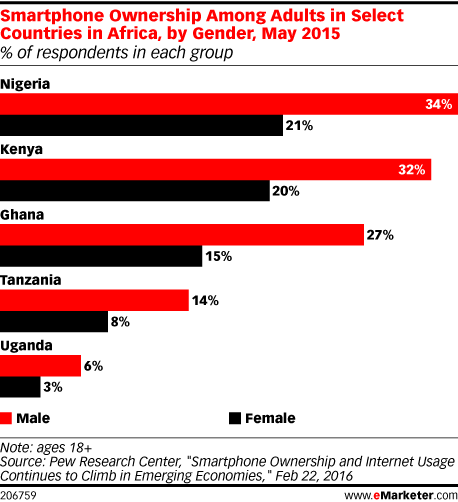 Smartphone Ownership Among Adults in Select Countries in Africa, by Gender, May 2015 (% of respondents in each group)