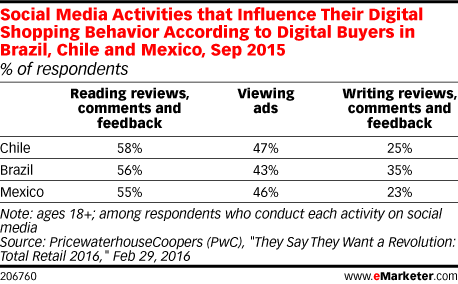Social Media Activities that Influence Their Digital Shopping Behavior According to Digital Buyers in Brazil, Chile and Mexico, Sep 2015 (% of respondents)
