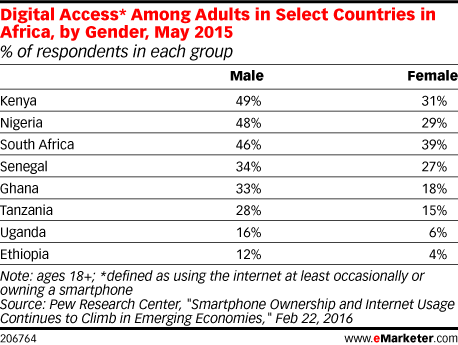 Digital Access* Among Adults in Select Countries in Africa, by Gender, May 2015 (% of respondents in each group)