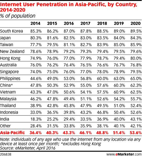 Internet User Penetration in Asia-Pacific, by Country, 2014-2020 (% of population)