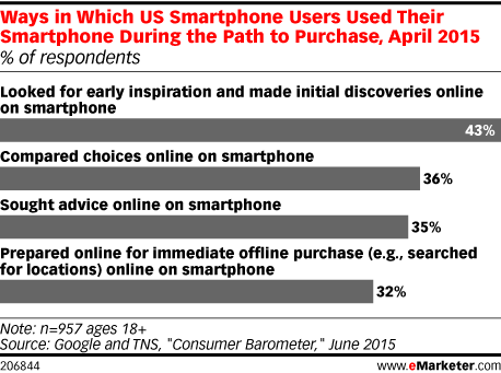 Ways in Which US Smartphone Users Used Their Smartphone During the Path to Purchase, April 2015 (% of respondents)