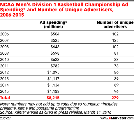 NCAA Men's Division 1 Basketball Championship Ad Spending* and Number of Unique Advertisers, 2006-2015