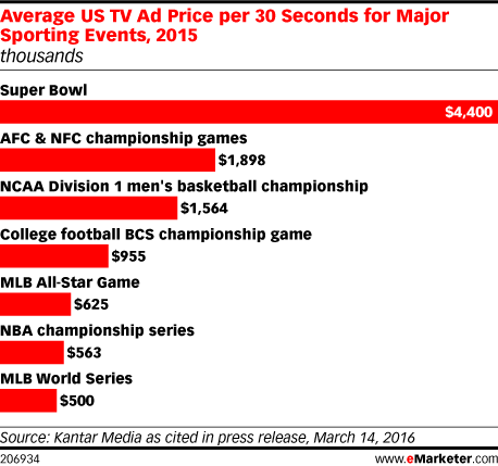 Average US TV Ad Price per 30 Seconds for Major Sporting Events, 2015 (thousands)