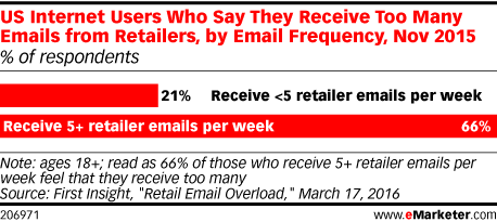 US Internet Users Who Say They Receive Too Many Emails from Retailers, by Email Frequency, Nov 2015 (% of respondents)