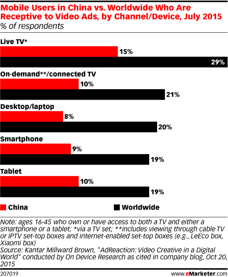 Mobile Users in China vs. Worldwide Who Are Receptive to Video Ads, by Channel/Device, July 2015 (% of respondents)