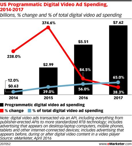 US Programmatic Digital Video Ad Spending, 2014-2017 (billions, % change and % of total digital video ad spending)