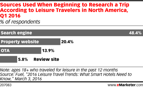 Sources Used When Beginning to Research a Trip According to Leisure Travelers in North America, Q1 2016 (% of respondents)