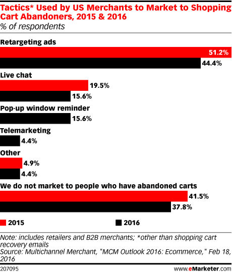 Tactics* Used by US Merchants to Market to Shopping Cart Abandoners, 2015 & 2016 (% of respondents)