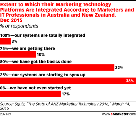 Extent to Which Their Marketing Technology Platforms Are Integrated According to Marketers and IT Professionals in Australia and New Zealand, Dec 2015 (% of respondents)