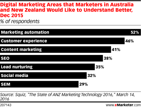 Digital Marketing Areas that Marketers in Australia and New Zealand Would Like to Understand Better, Dec 2015 (% of respondents)