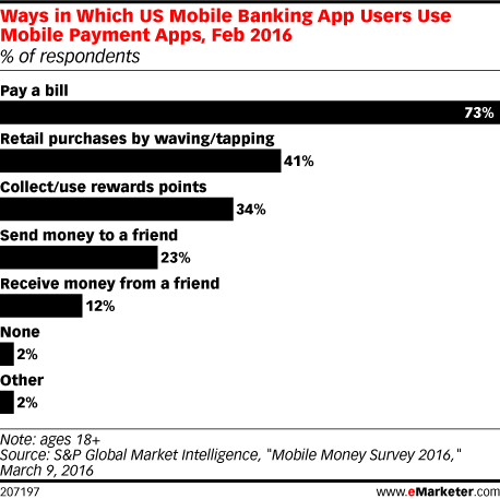 Ways in Which US Mobile Banking App Users Use Mobile Payment Apps, Feb 2016 (% of respondents)