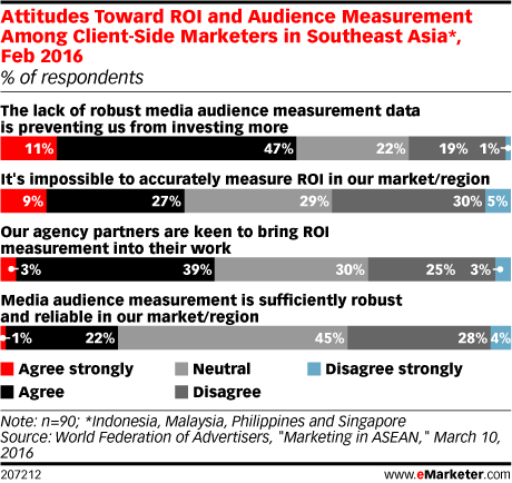 Attitudes Toward ROI and Audience Measurement Among Client-Side Marketers in Southeast Asia*, Feb 2016 (% of respondents)