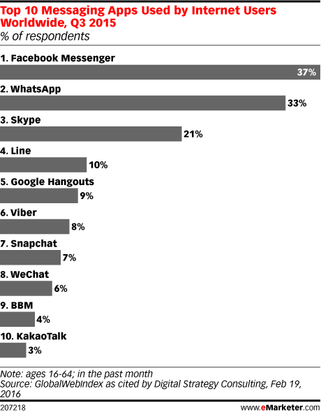 Top 10 Messaging Apps Used by Internet Users Worldwide, Q3 2015 (% of respondents)