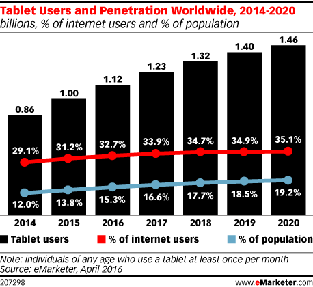 Tablet Users and Penetration Worldwide, 2014-2020 (billions, % of internet users and % of population)