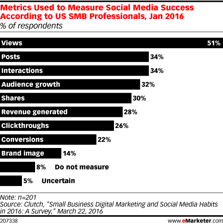 Metrics Used to Measure Social Media Success According to US SMB Professionals, Jan 2016 (% of respondents)