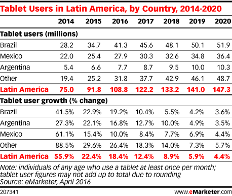 Tablet Users in Latin America, by Country, 2014-2020